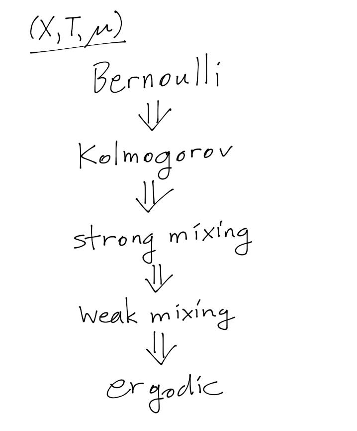 Ergodic hierarchy