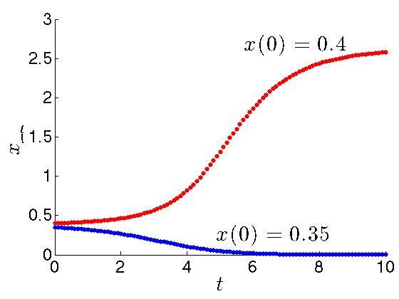 MATH/BIOL 4309 - Mathematical Biology - Spring 2014